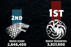 Game of Thrones - Leaderboard